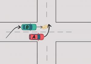 dépassement carrefour